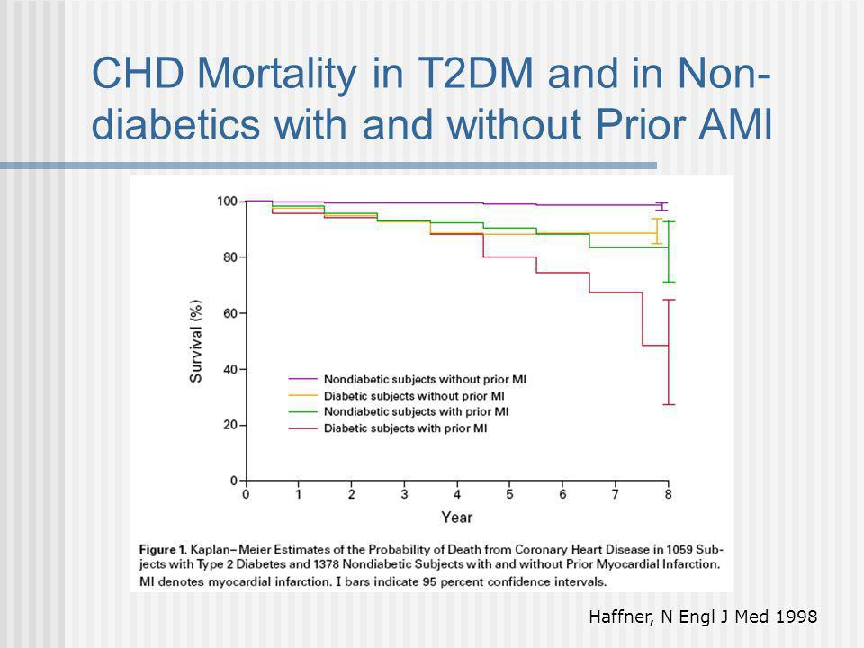 CHD Mortality in T2DM and in Non-diabetics with and without Prior AMI