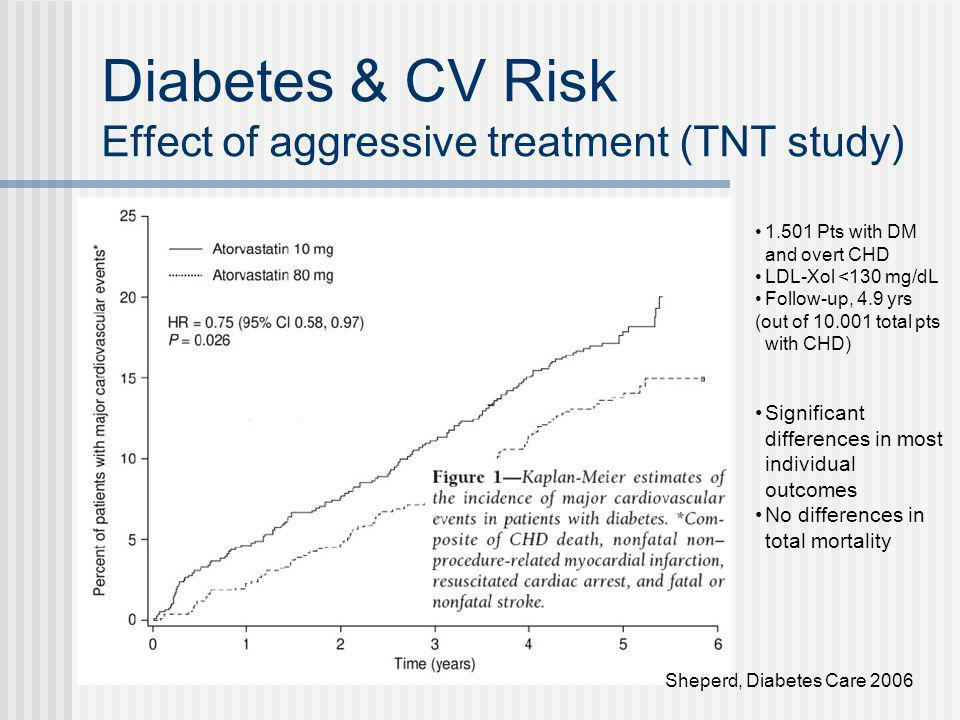 Diabetes & CV Risk Effect of aggressive treatment (TNT study)