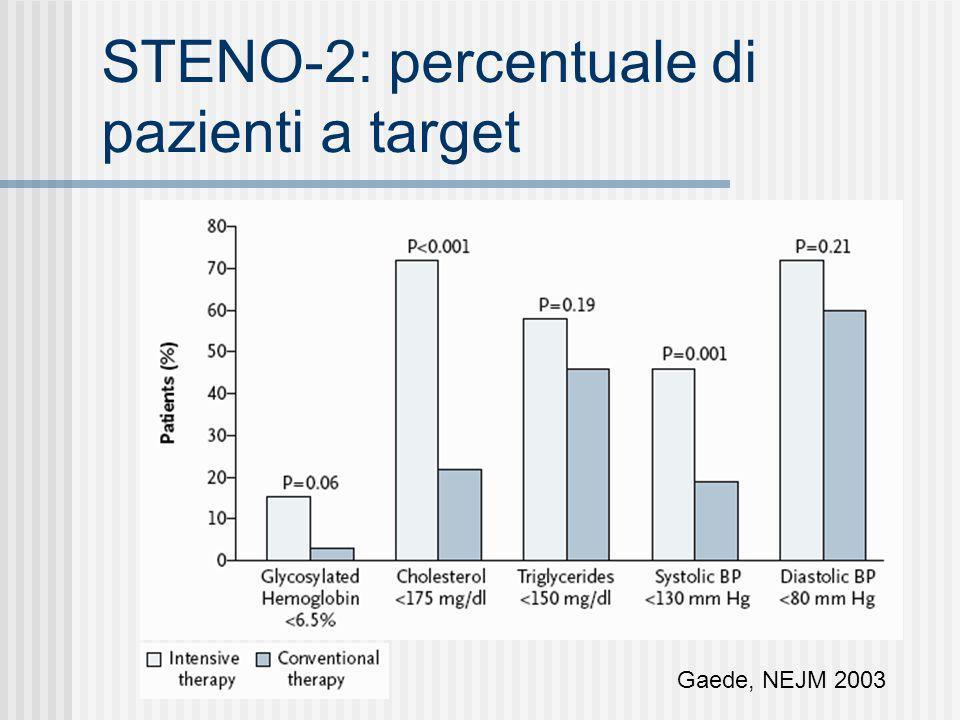 STENO-2: percentuale di pazienti a target