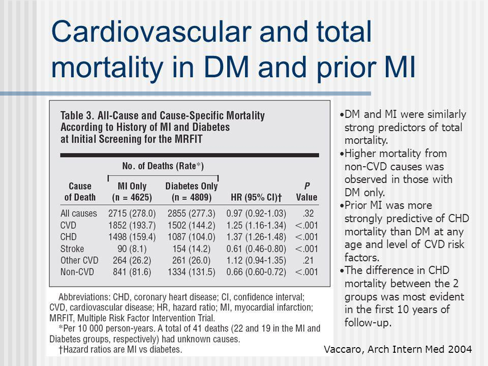 Cardiovascular and total mortality in DM and prior MI