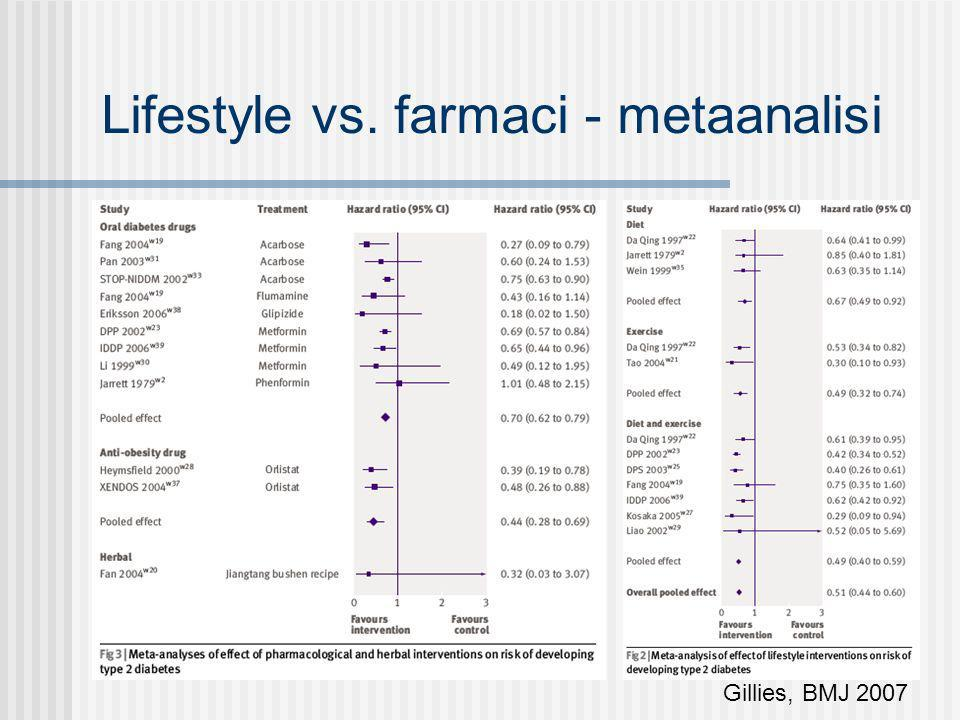 Lifestyle vs. farmaci - metaanalisi