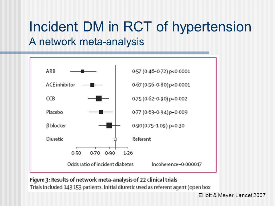 Incident DM in RCT of hypertension A network meta-analysis