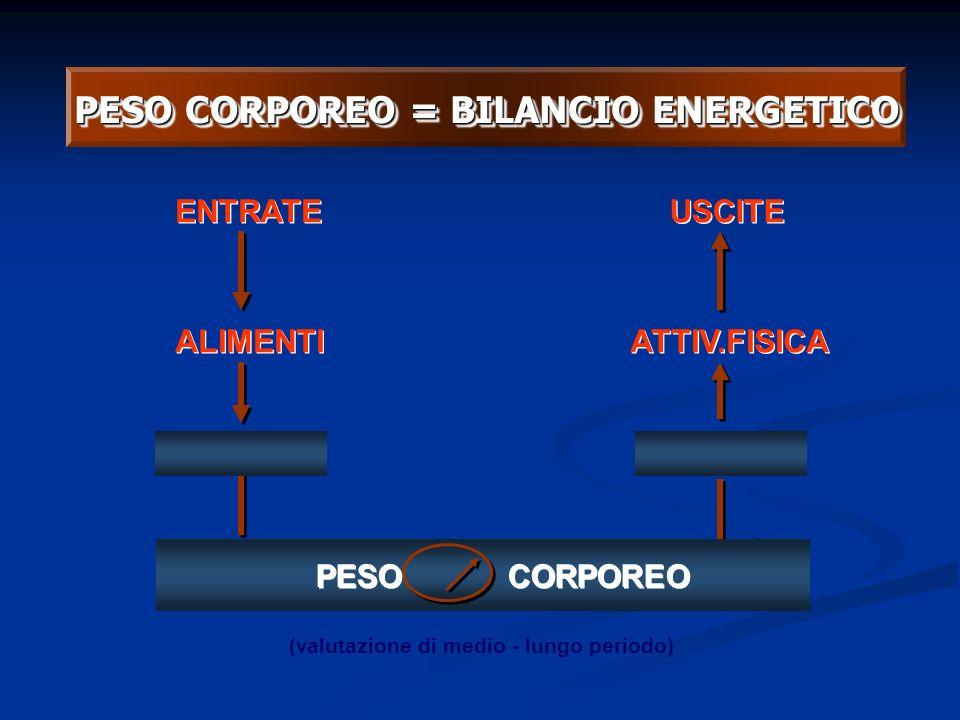 PESO CORPOREO = BILANCIO ENERGETICO
