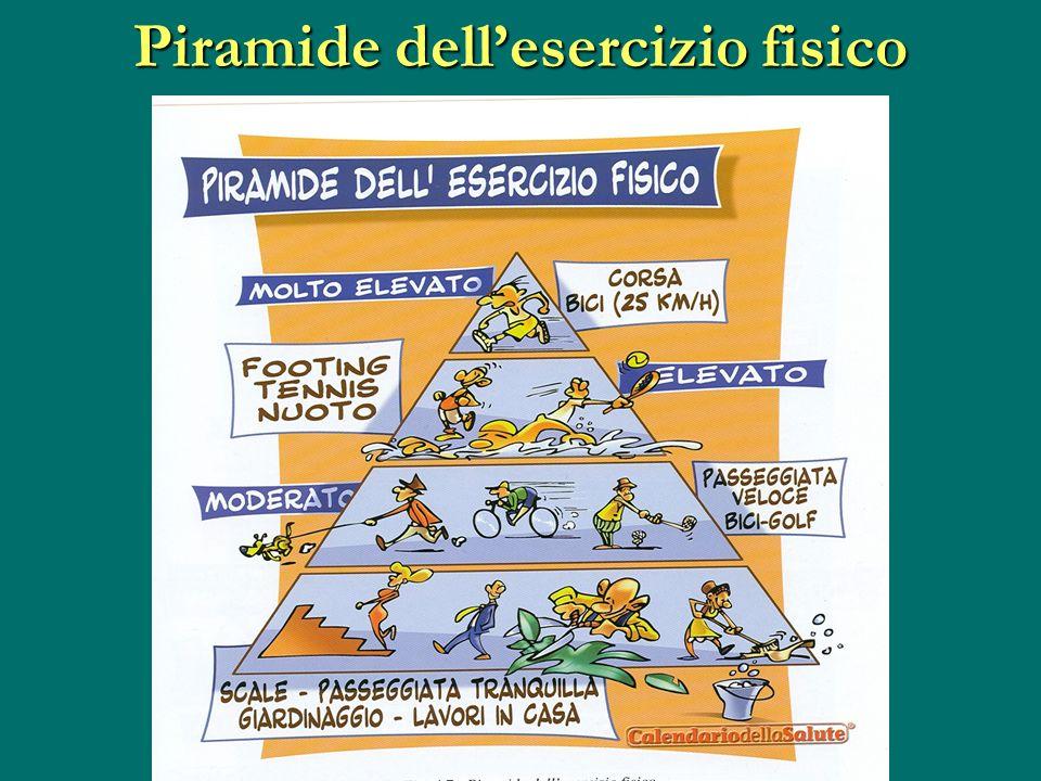 Piramide dell'esercizio fisico