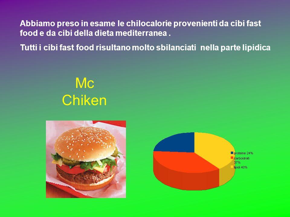 Abbiamo preso in esame le chilocalorie provenienti da cibi fast food e da cibi della dieta mediterranea .