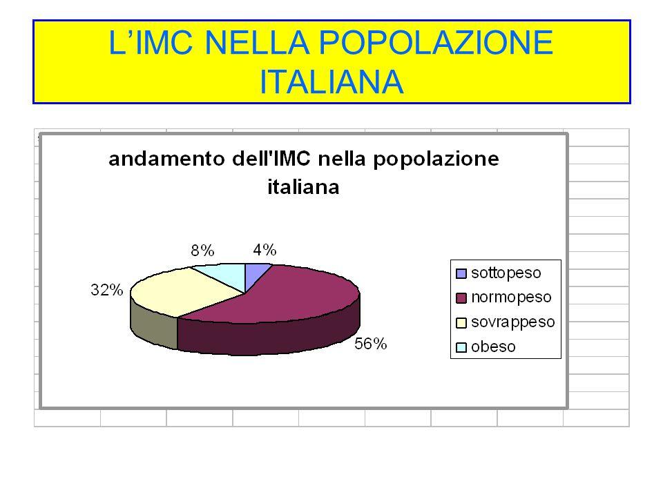 L'IMC NELLA POPOLAZIONE ITALIANA