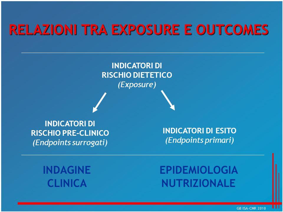 RELAZIONI TRA EXPOSURE E OUTCOMES EPIDEMIOLOGIA NUTRIZIONALE