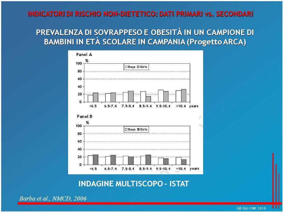 INDAGINE MULTISCOPO - ISTAT