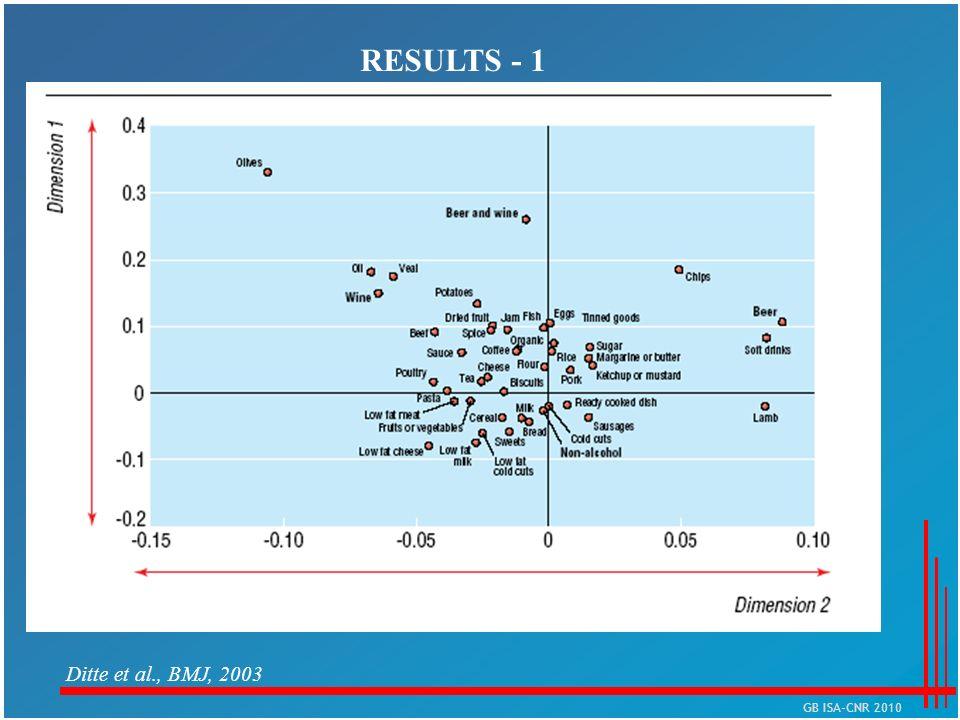 RESULTS - 1 Ditte et al., BMJ, 2003 GB ISA-CNR 2010