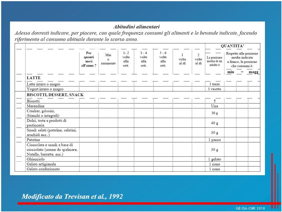 Modificato da Trevisan et al., 1992