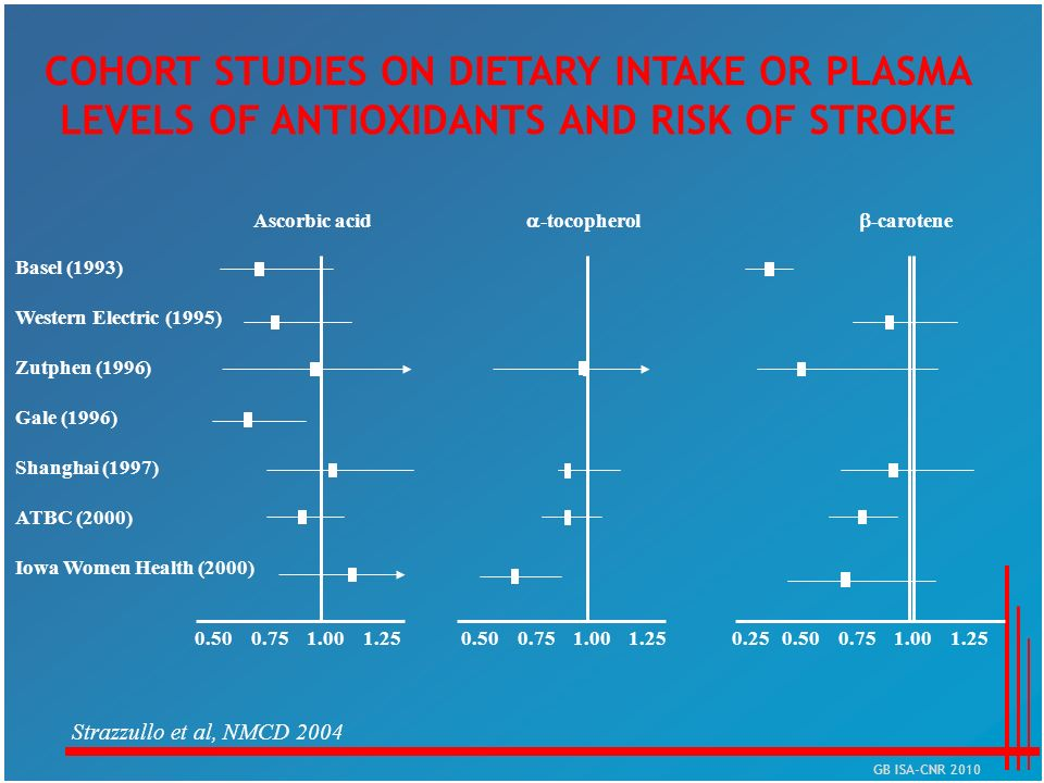 COHORT STUDIES ON DIETARY INTAKE OR PLASMA LEVELS OF ANTIOXIDANTS AND RISK OF STROKE