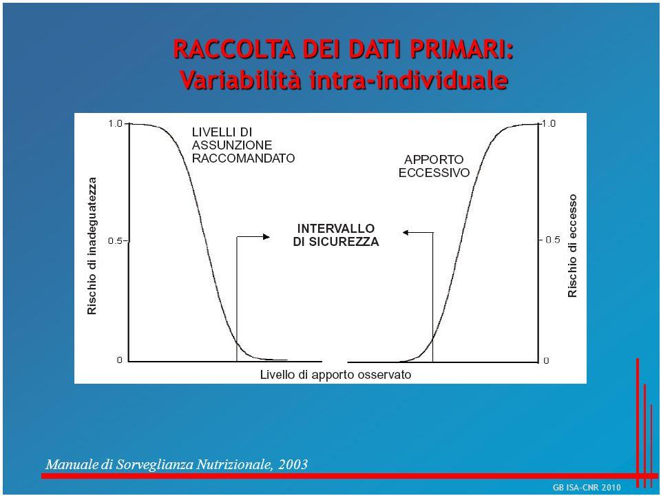 RACCOLTA DEI DATI PRIMARI: Variabilità intra-individuale