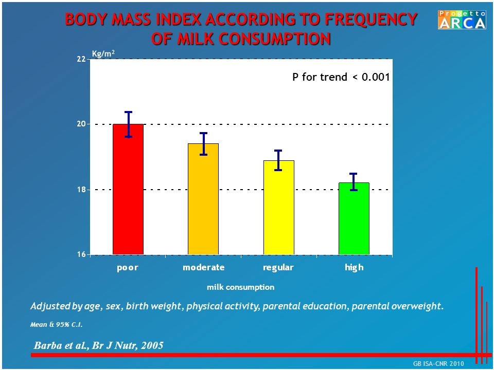BODY MASS INDEX ACCORDING TO FREQUENCY OF MILK CONSUMPTION