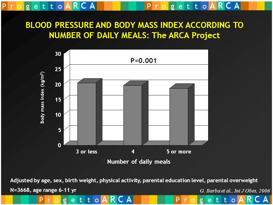 BLOOD PRESSURE AND BODY MASS INDEX ACCORDING TO NUMBER OF DAILY MEALS: The ARCA Project