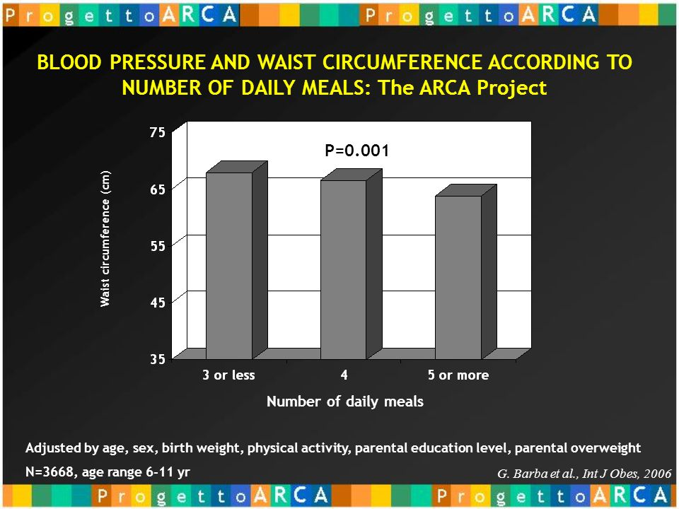 BLOOD PRESSURE AND WAIST CIRCUMFERENCE ACCORDING TO NUMBER OF DAILY MEALS: The ARCA Project