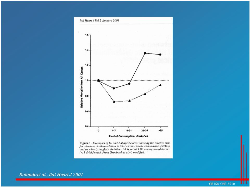 Rotondo et al., Ital Heart J 2001