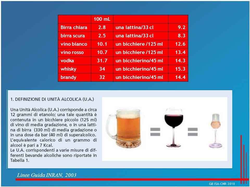 Linee Guida INRAN, 2003 100 mL Birra chiara 2.8 una lattina/33 cl 9.2
