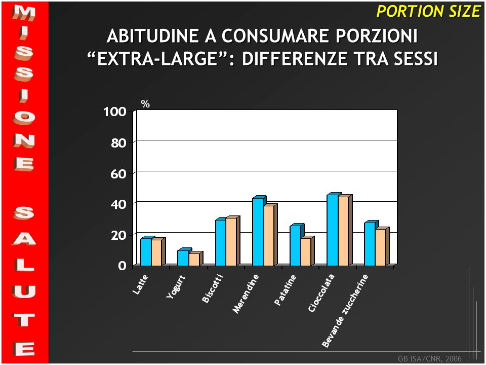 ABITUDINE A CONSUMARE PORZIONI EXTRA-LARGE : DIFFERENZE TRA SESSI