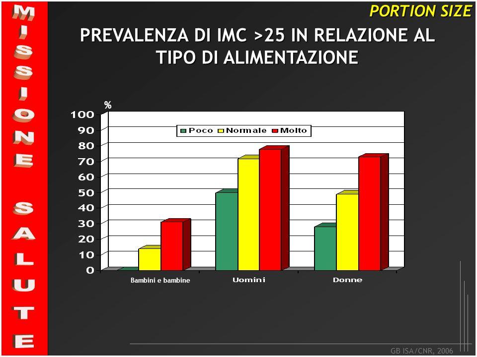 PREVALENZA DI IMC >25 IN RELAZIONE AL TIPO DI ALIMENTAZIONE