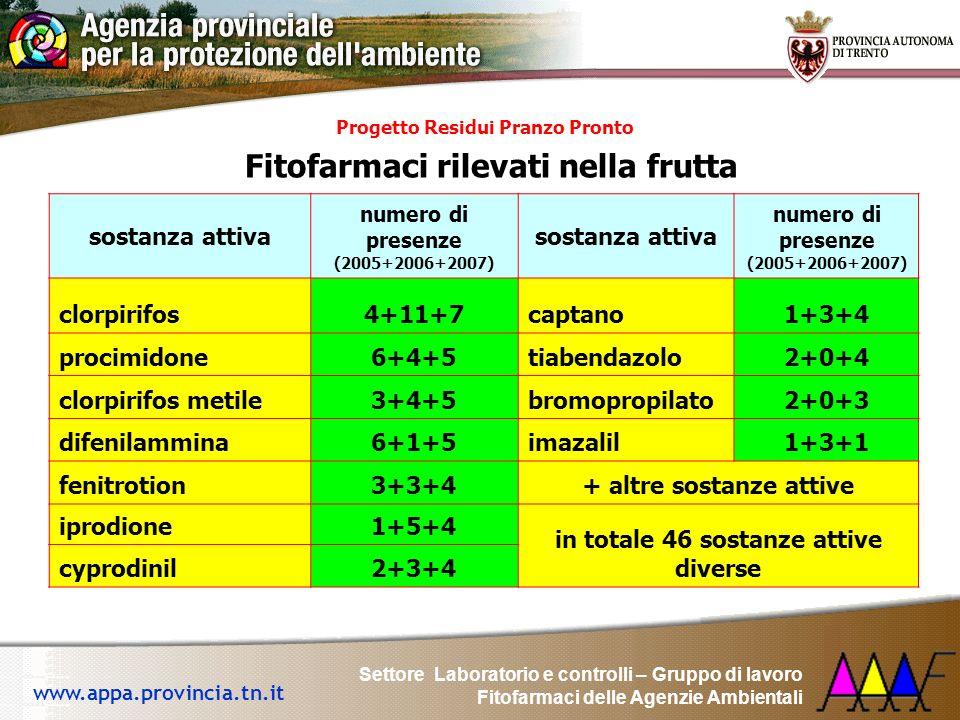 Assunzione dei residui di fitofarmaci attraverso la dieta