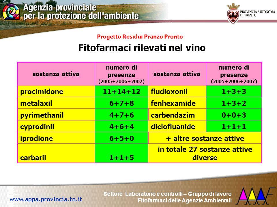 Fitofarmaci rilevati nel vino
