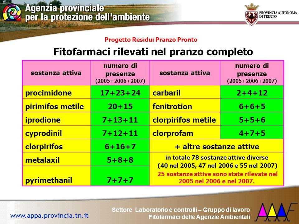 Ingestione di residui di fitofarmaci attraverso la dieta