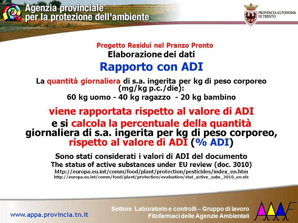 Rapporto con ADI viene rapportata rispetto al valore di ADI