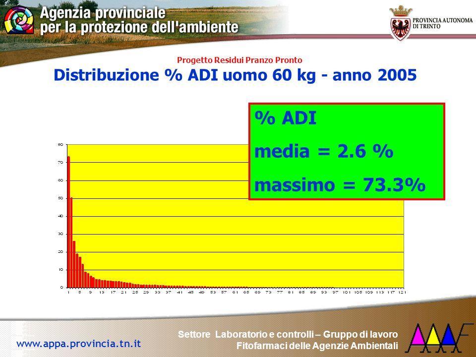 % ADI media = 2.6 % massimo = 73.3%