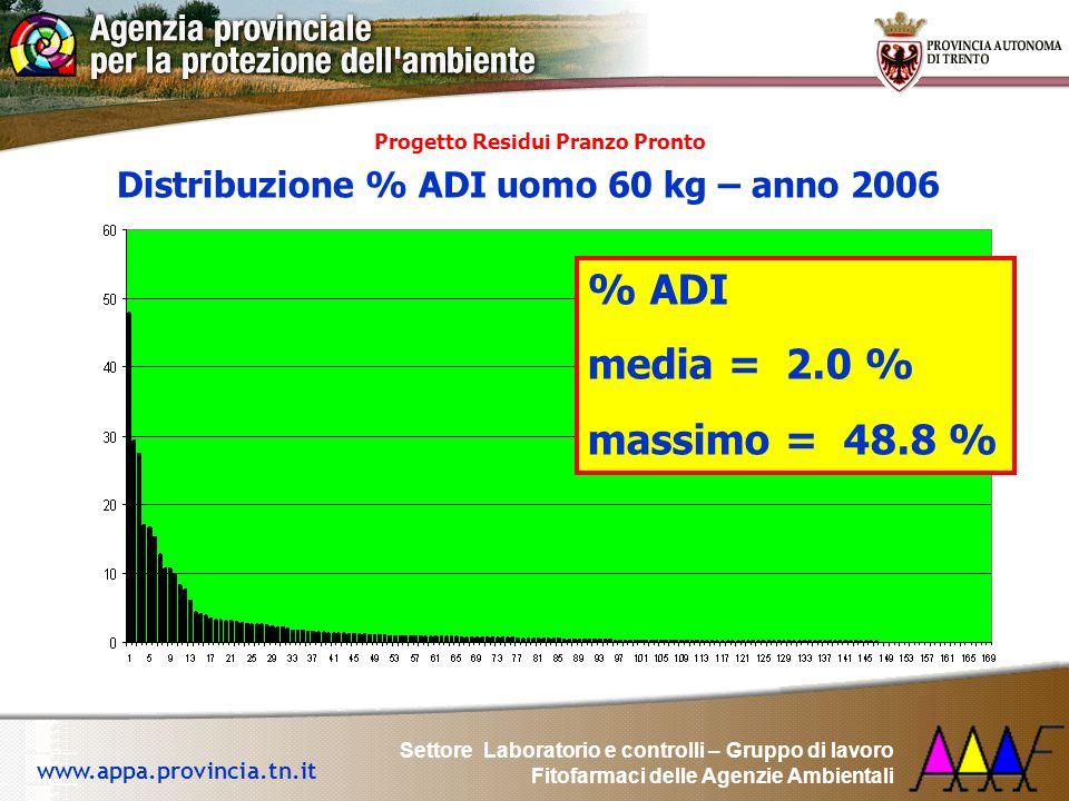 % ADI media = 2.0 % massimo = 48.8 %
