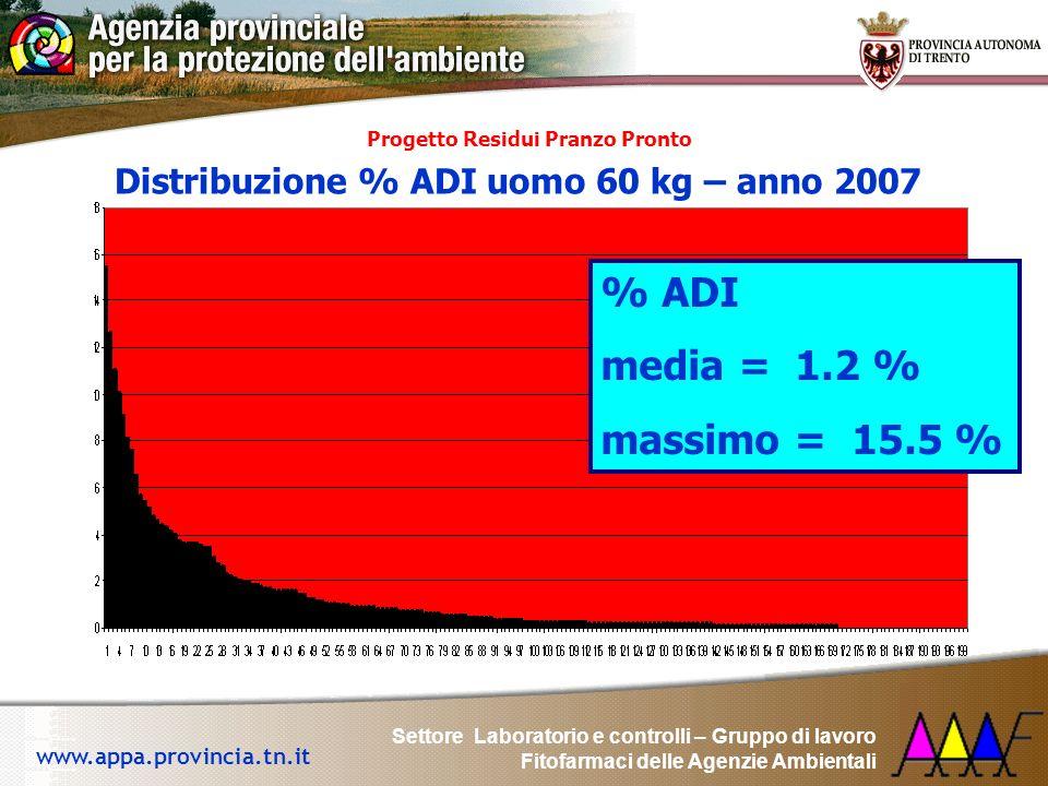 % ADI media = 1.2 % massimo = 15.5 %