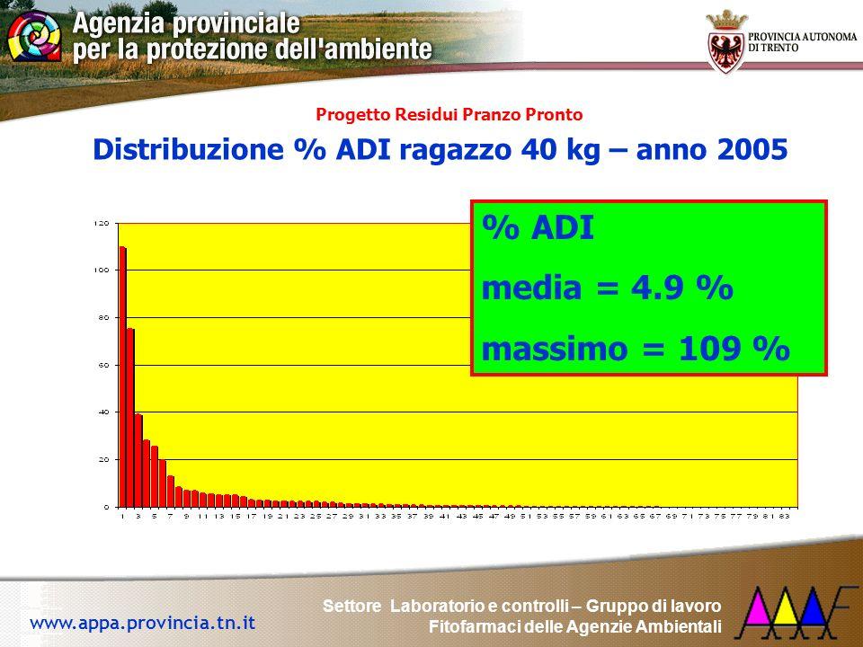 % ADI media = 4.9 % massimo = 109 %