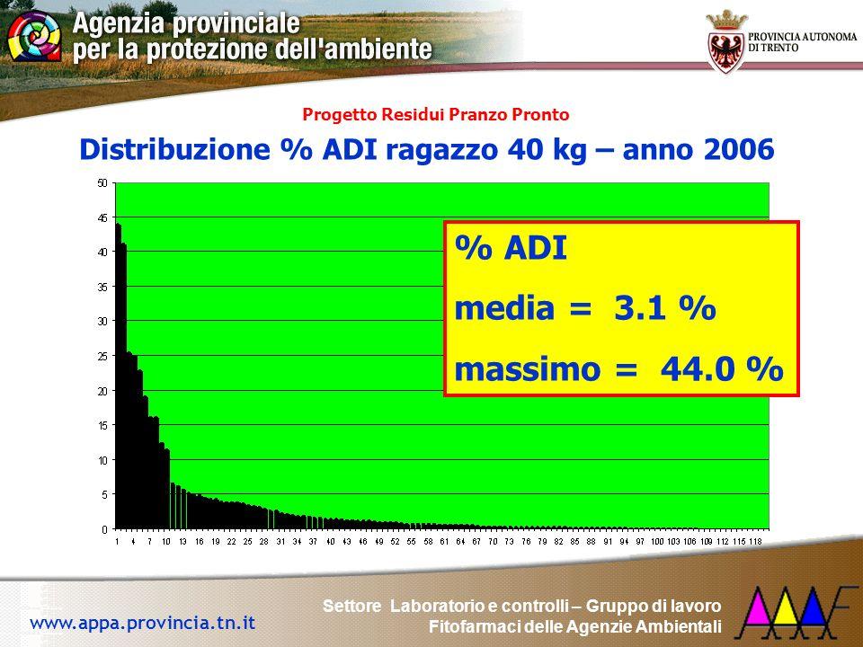 % ADI media = 3.1 % massimo = 44.0 %