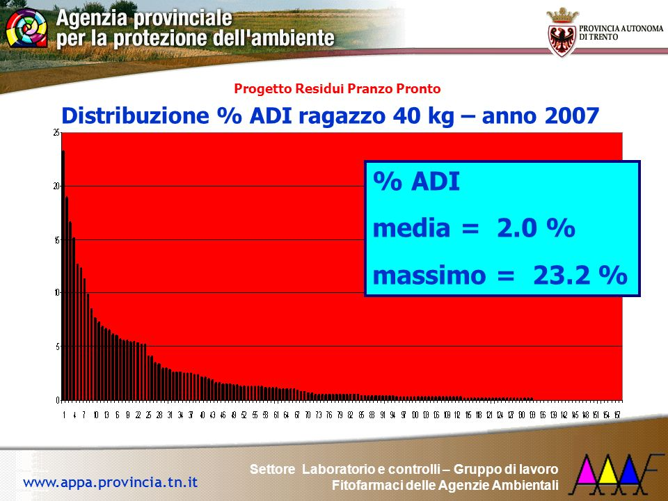 % ADI media = 2.0 % massimo = 23.2 %