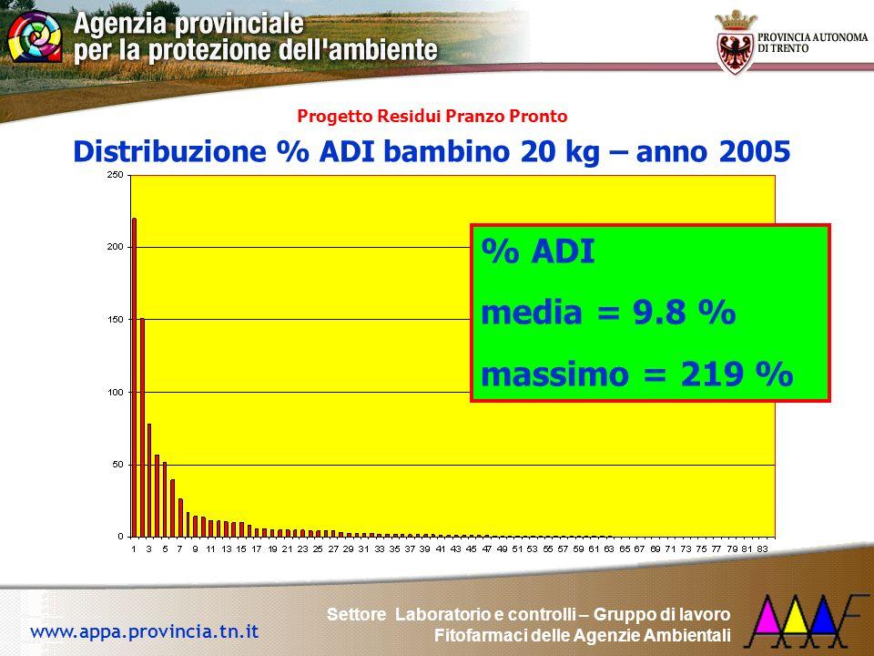 % ADI media = 9.8 % massimo = 219 %