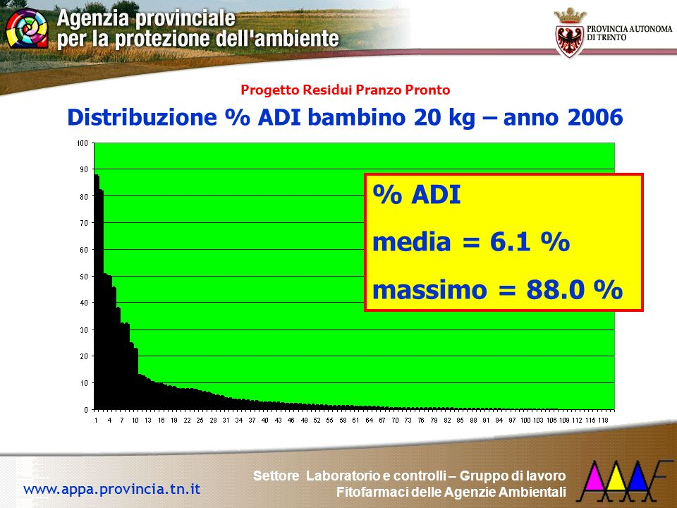 % ADI media = 6.1 % massimo = 88.0 %