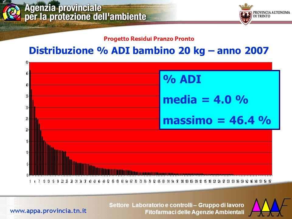% ADI media = 4.0 % massimo = 46.4 %