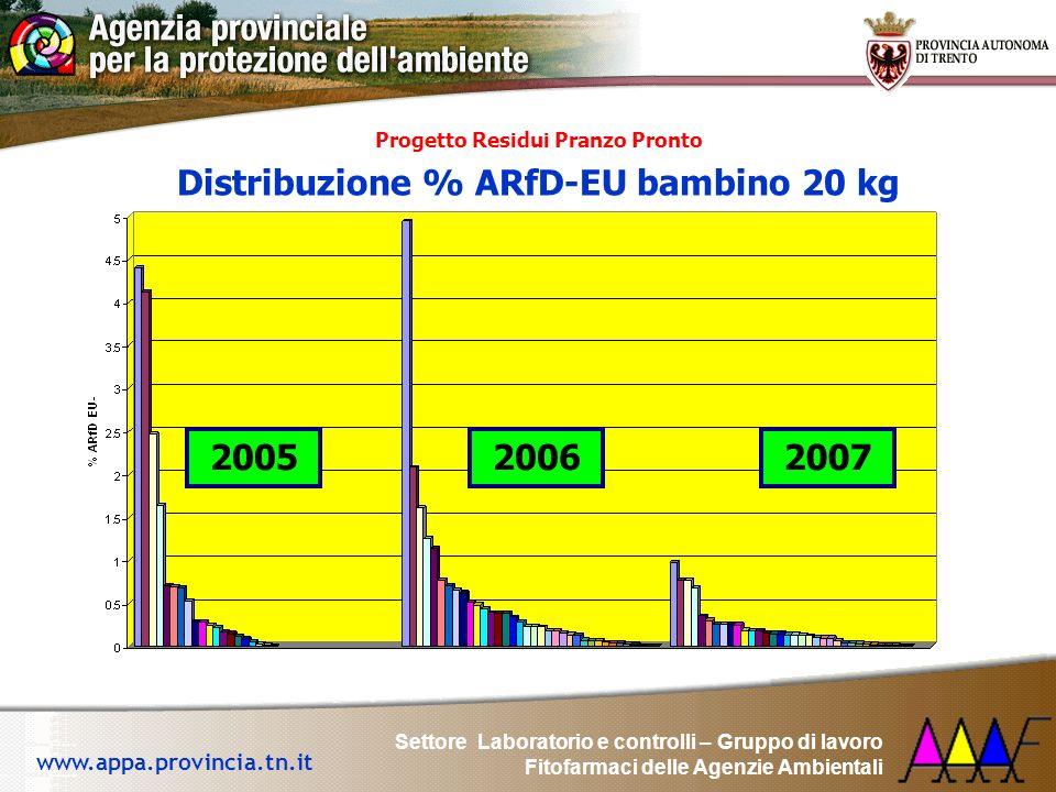 Progetto Residui Pranzo Pronto Distribuzione % ARfD-EU bambino 20 kg