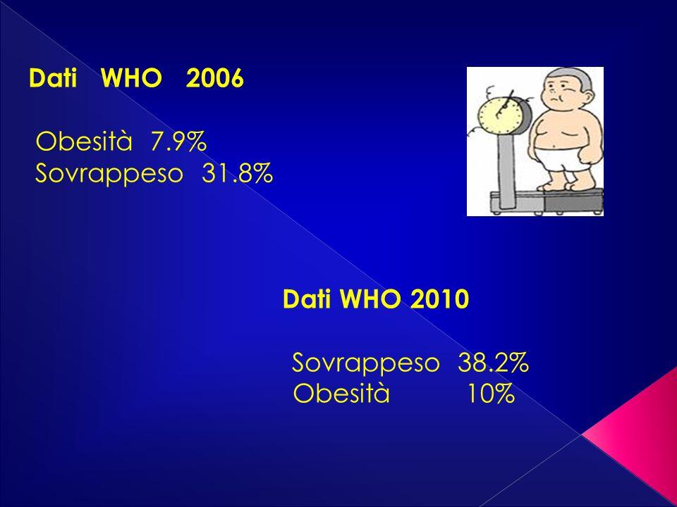 Dati WHO 2006 Obesità 7.9% Sovrappeso 31.8% Dati WHO 2010.