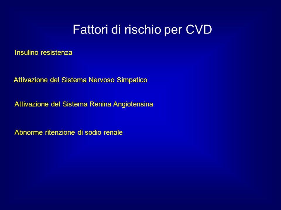 Fattori di rischio per CVD