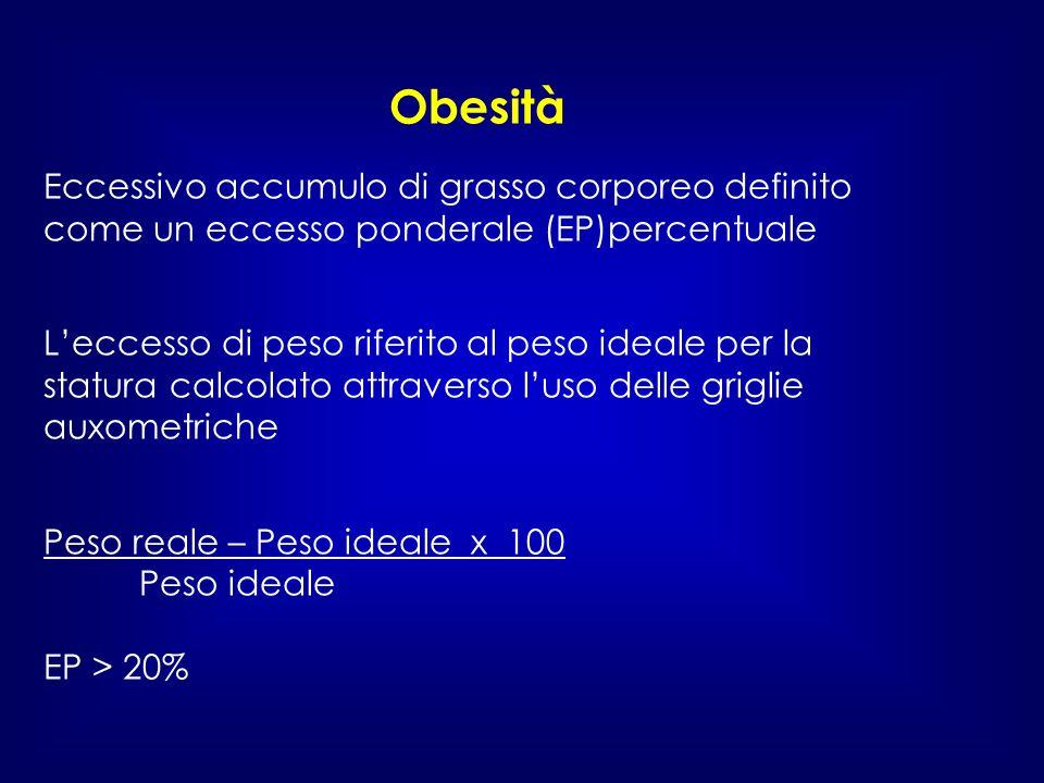 Obesità Eccessivo accumulo di grasso corporeo definito come un eccesso ponderale (EP)percentuale.
