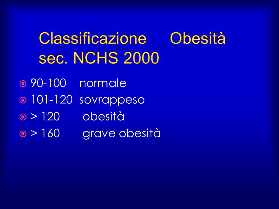 Classificazione Obesità sec. NCHS 2000