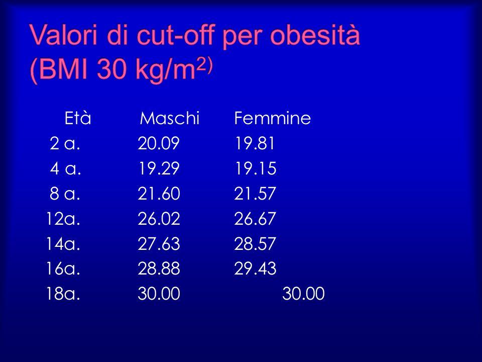 Valori di cut-off per obesità (BMI 30 kg/m2)