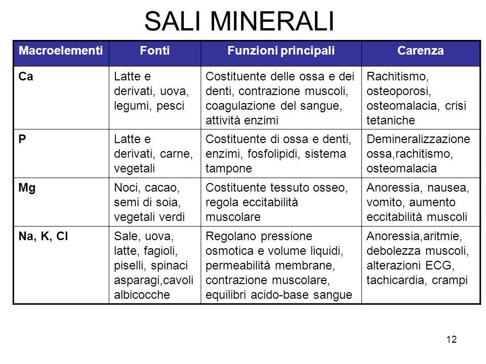 SALI MINERALI Macroelementi Fonti Funzioni principali Carenza Ca