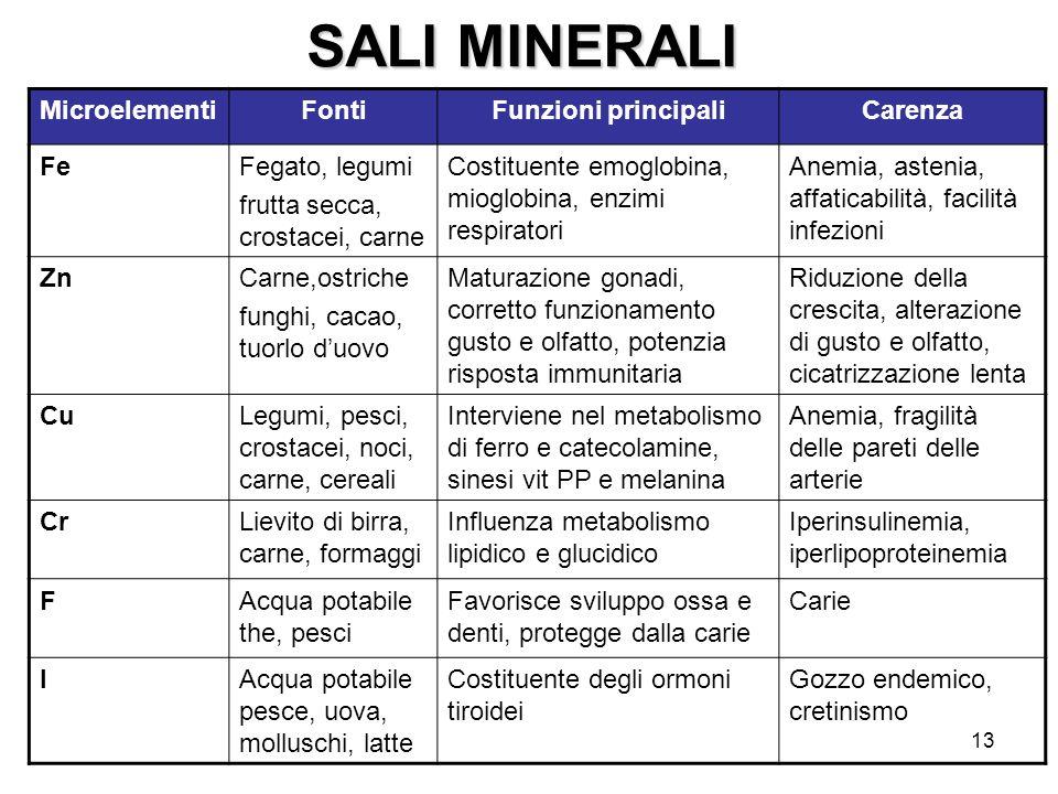 SALI MINERALI Microelementi Fonti Funzioni principali Carenza Fe