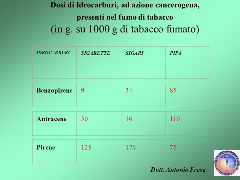 Dosi di Idrocarburi, ad azione cancerogena, presenti nel fumo di tabacco (in g. su 1000 g di tabacco fumato)