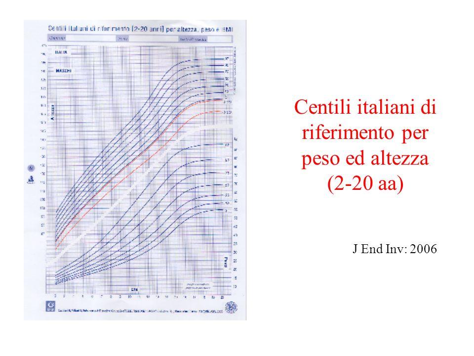 Centili italiani di riferimento per peso ed altezza (2-20 aa)