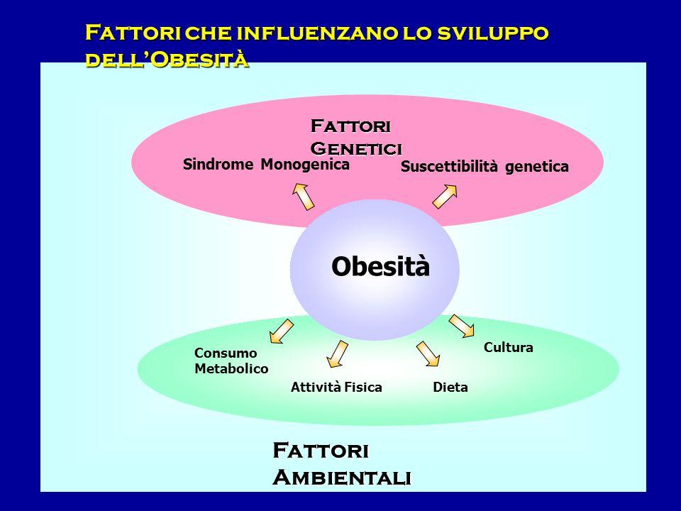 Obesità Fattori che influenzano lo sviluppo dell'Obesità