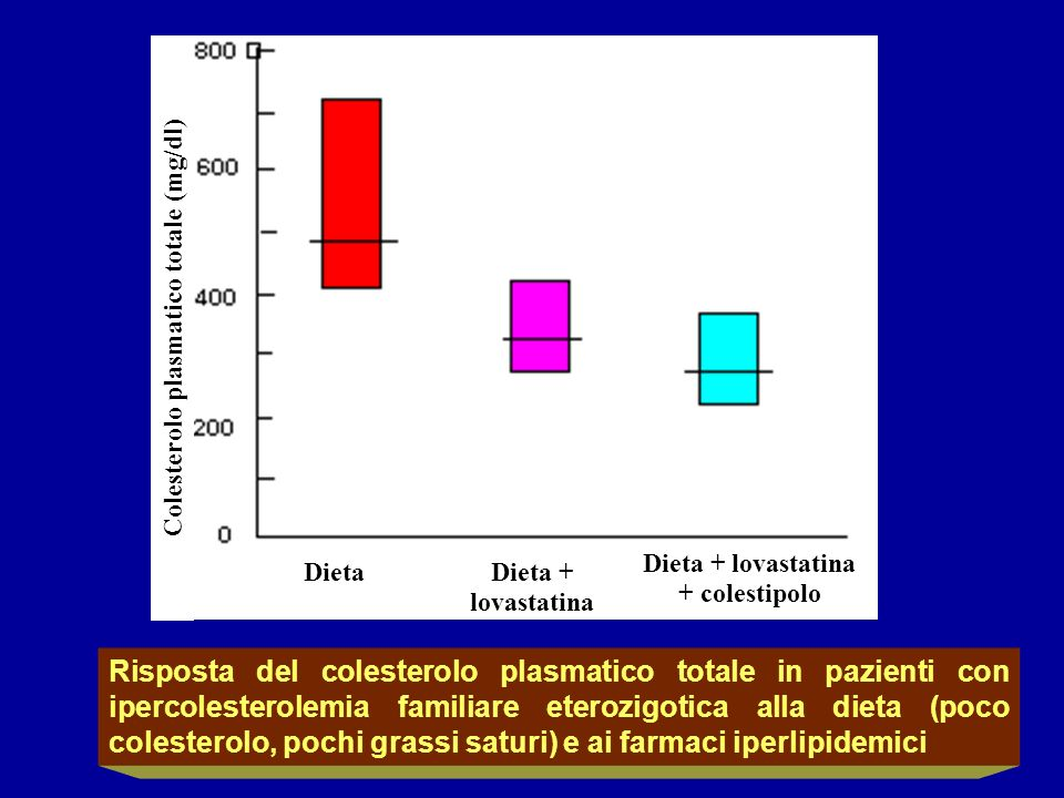 Colesterolo plasmatico totale (mg/dl)