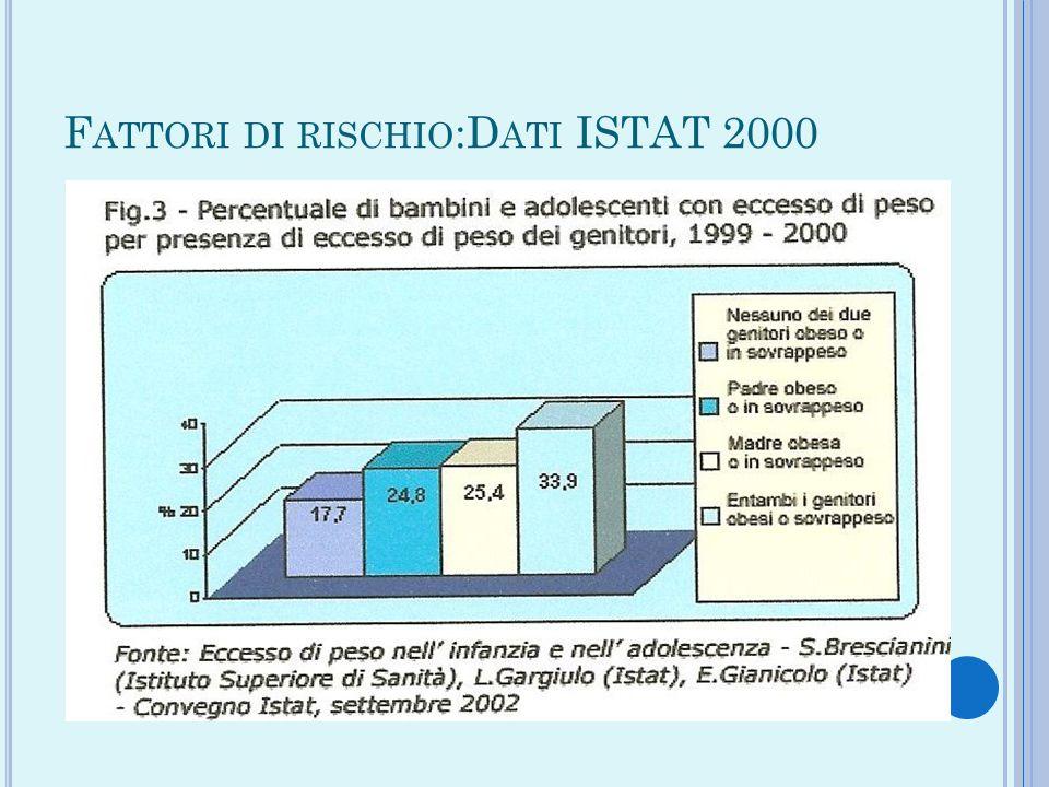 Fattori di rischio:Dati ISTAT 2000