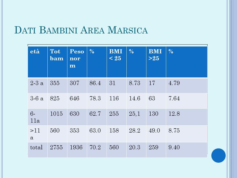 Dati Bambini Area Marsica